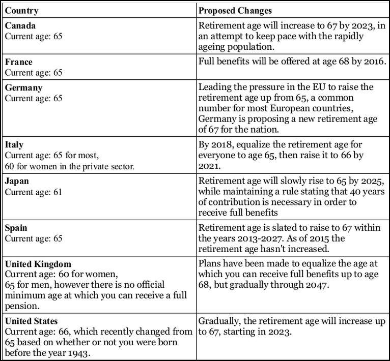 Raising Retirement CHART 1 Raising Retirement Ages
