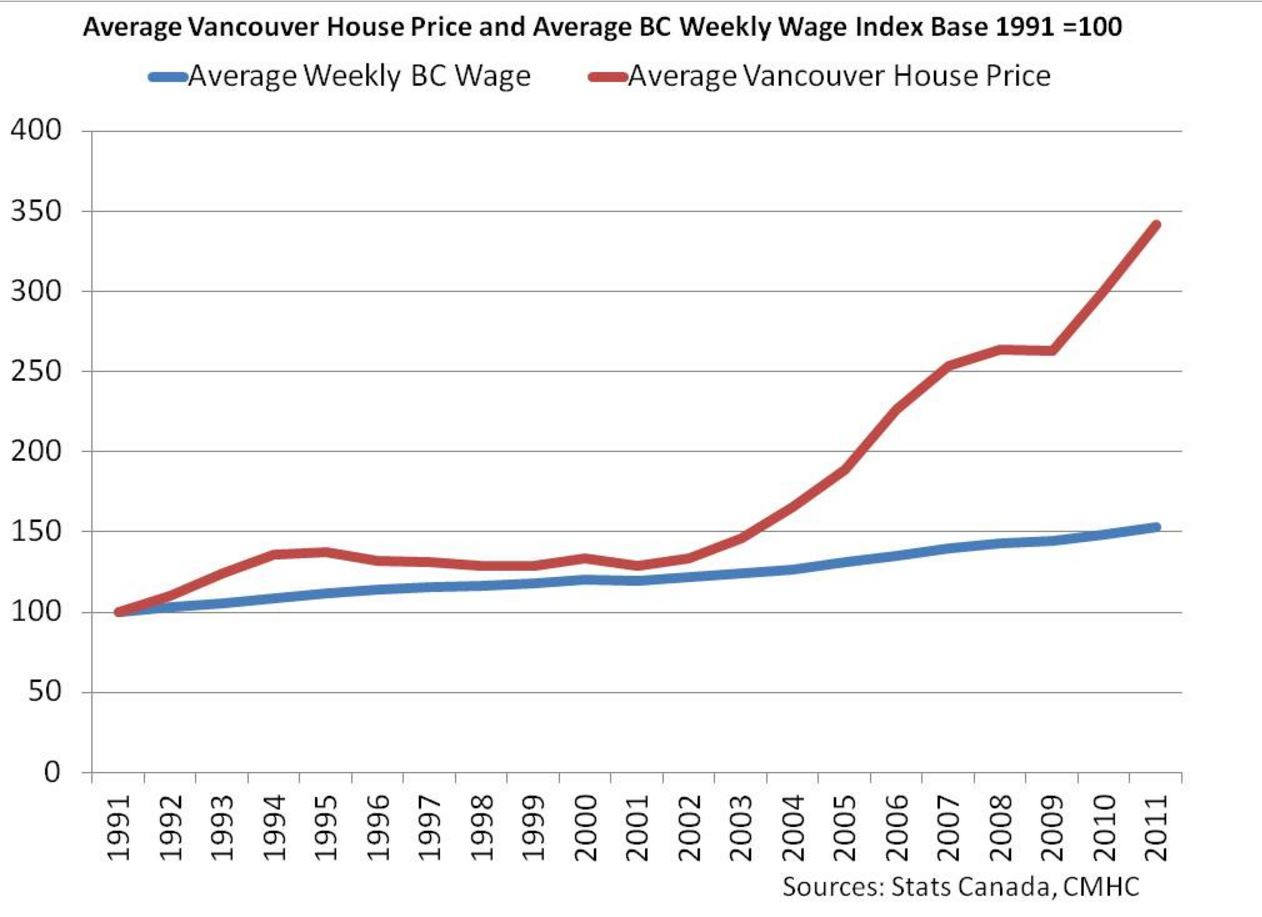 vancouver housing income